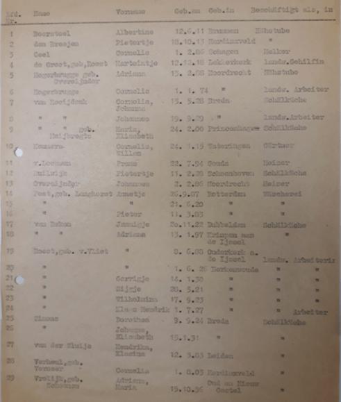 Undatierte Liste des Arbeitsamtes Verden [1944/45] mit den Namen von niederländischen Frauen und Männern, die von den Rotenburger Anstalten als Zwangsarbeiterinnen und Zwangsarbeiter beschäftigt wurden. Etliche von ihnen waren minderjährig. (ARW VA 1406)